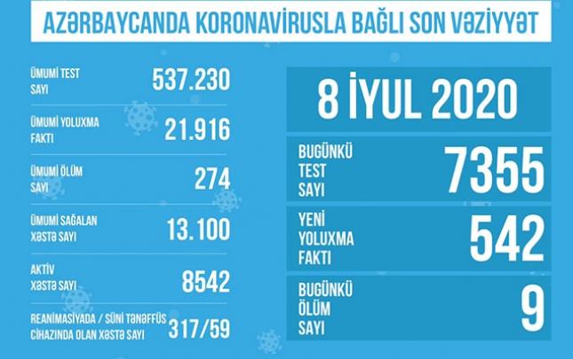 Azərbaycanda koronavirusdan sağalanların sayı 13 mini ötdü