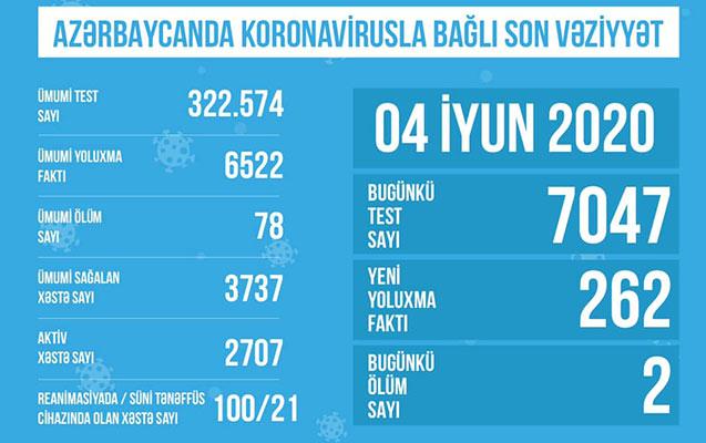 Azərbaycanda koronavirusa görə 100 nəfər reanimasiyadadır